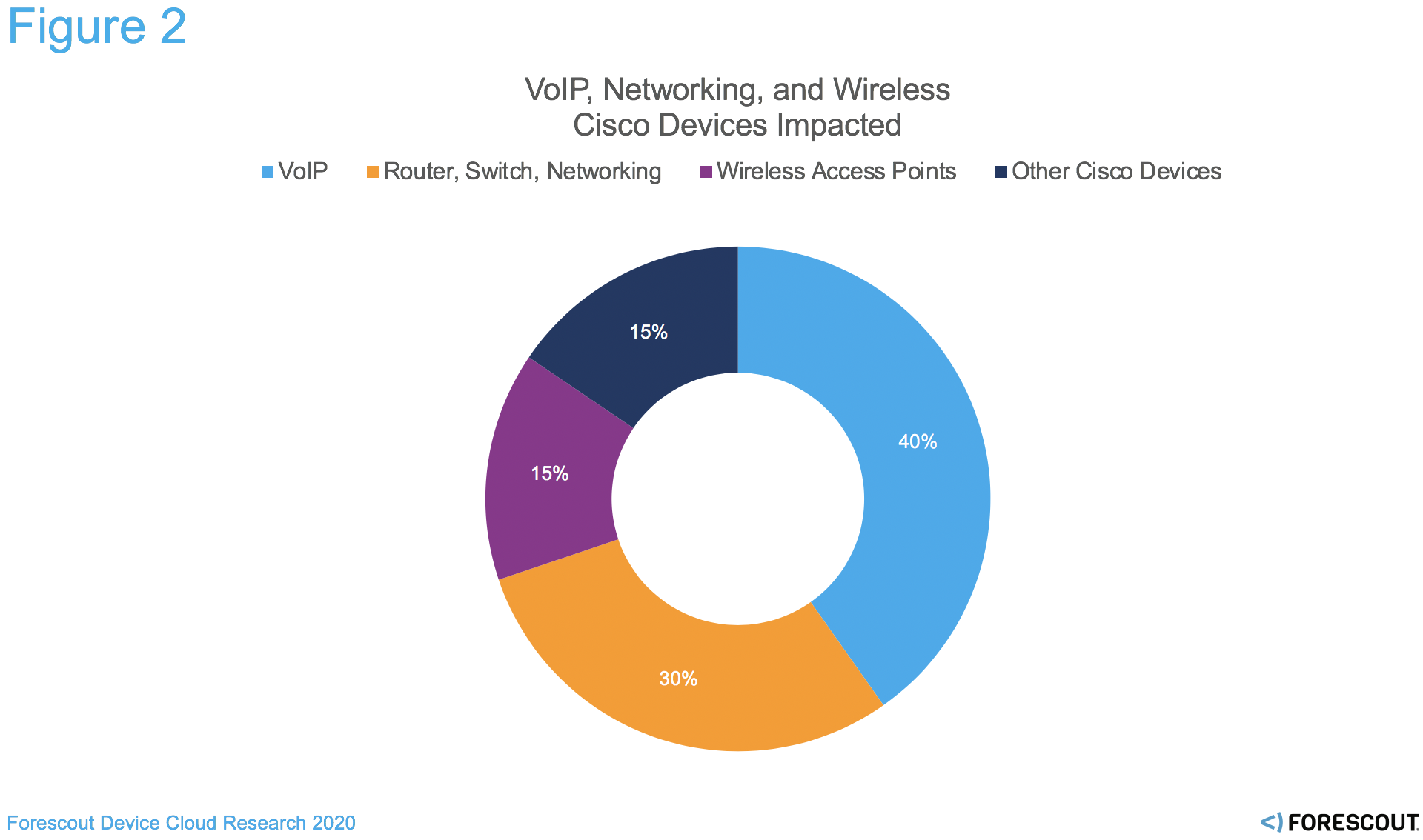 VoIP, Networking, and Wireless are the most common Cisco devices on the network