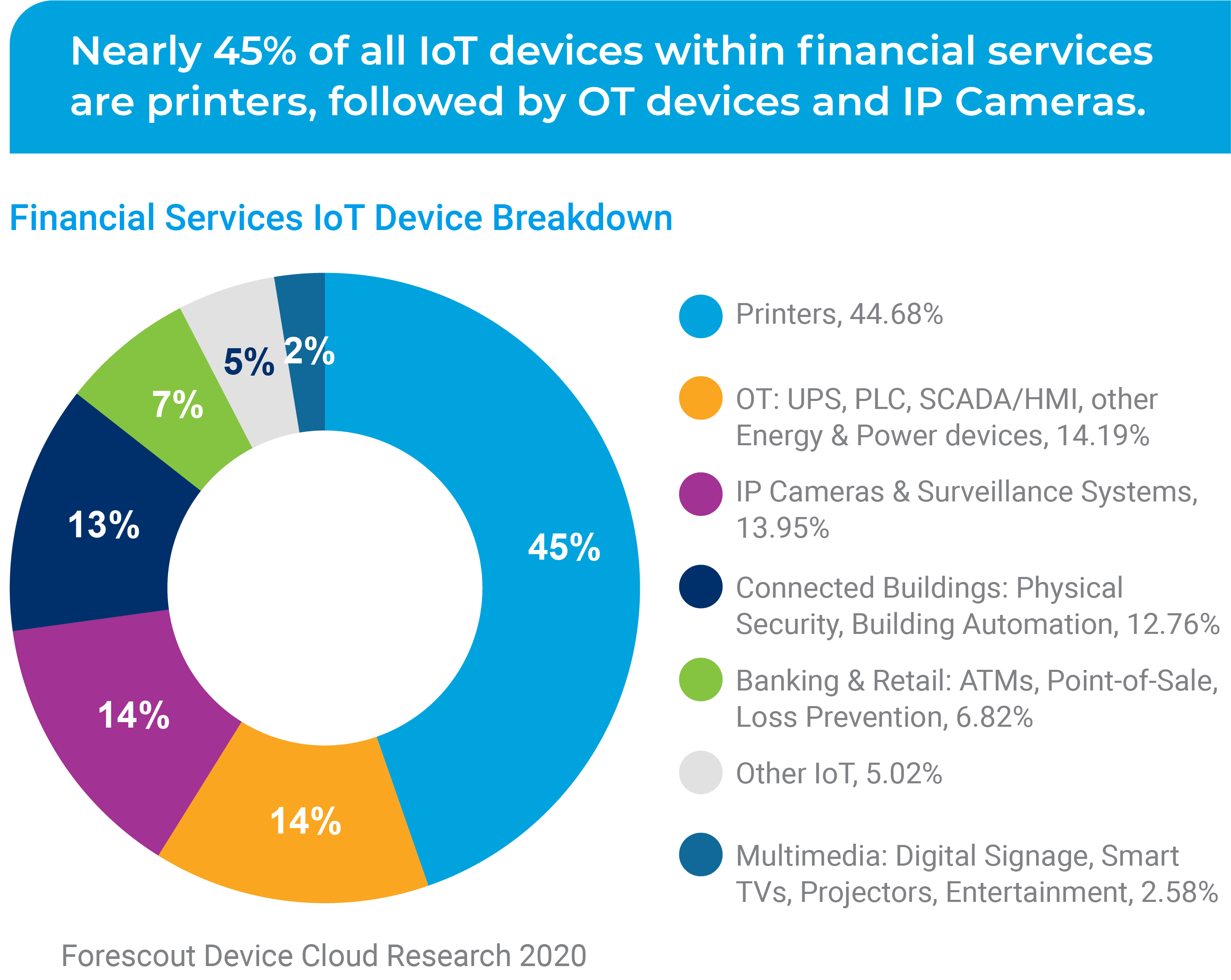 Nearly 45% of all IoT devices within financial services are printers, followed by OT devices and IP Cameras