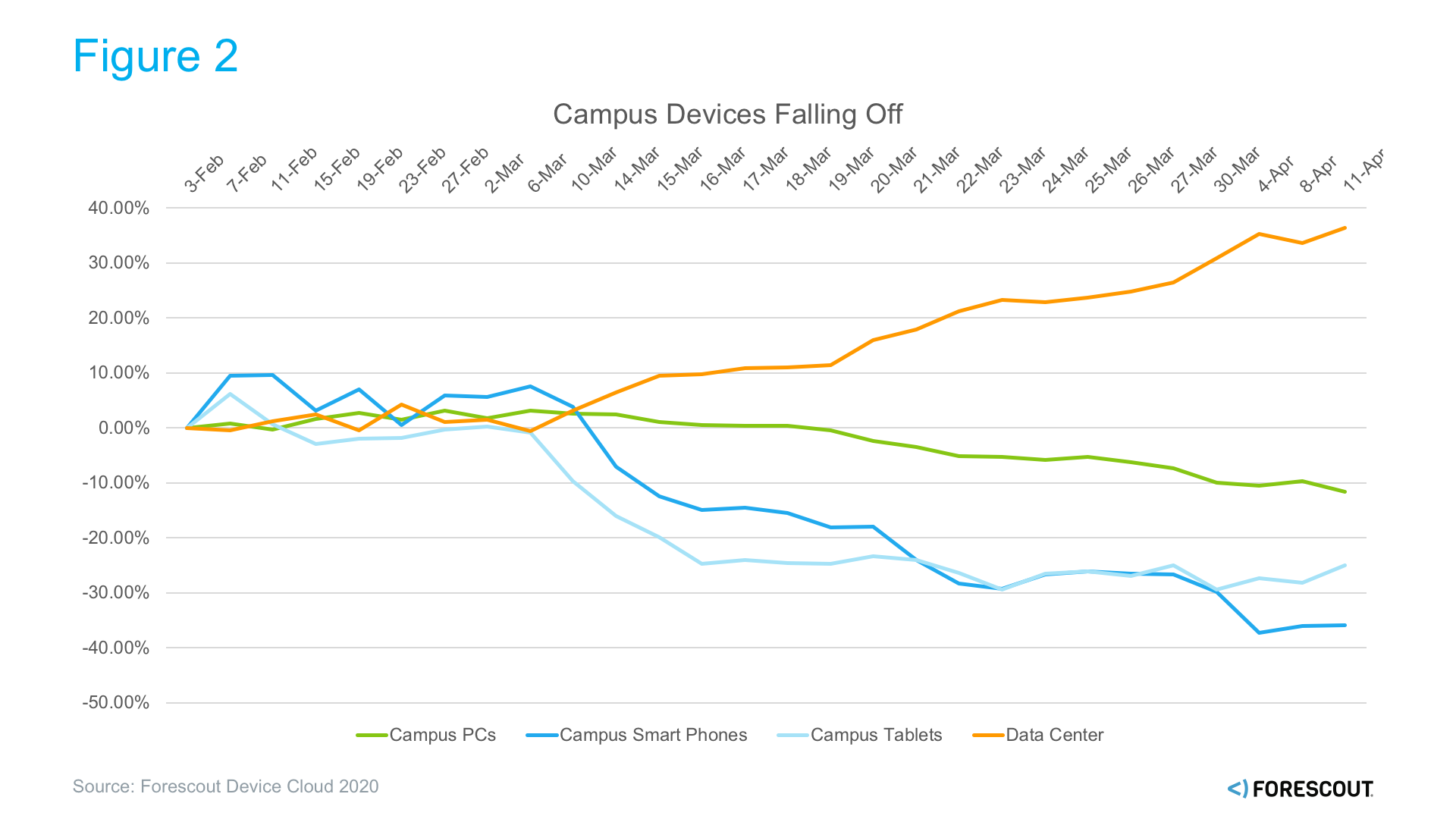 Campus Devices Falling Off