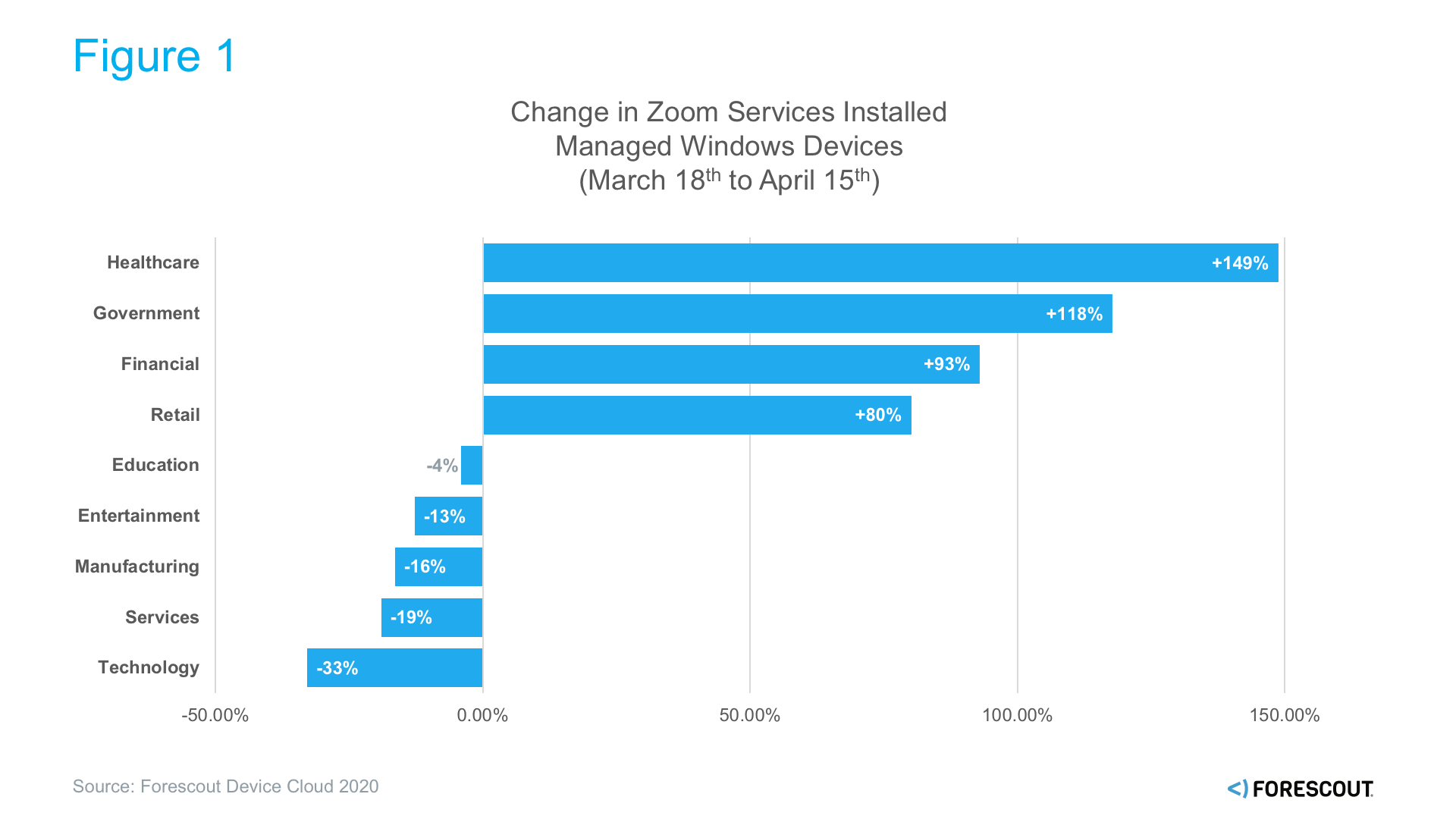 Change In Zoom Services Installed
