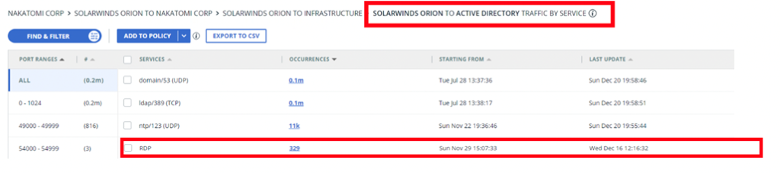 SolarWinds Orion Communications With Active Directory